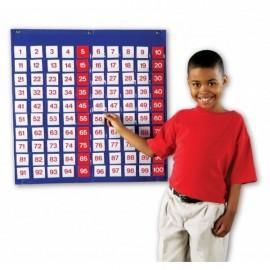 Panoul numerelor