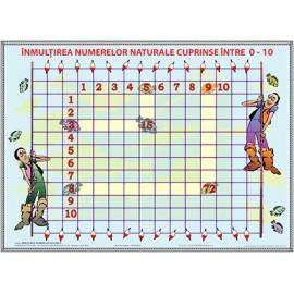 Plansa - Inmultirea numerelor naturale